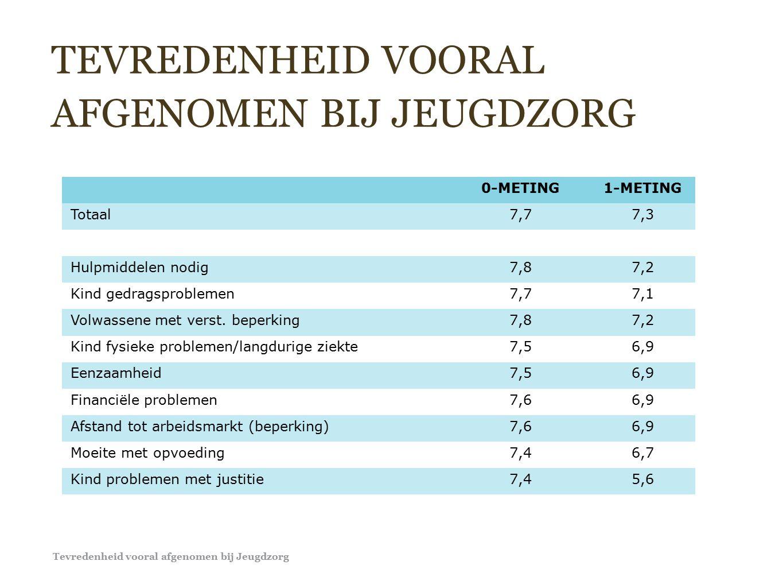 TEVREDENHEID VOORAL AFGENOMEN BIJ JEUGDZORG 0-METING1-METING Totaal7,77,3 Hulpmiddelen nodig7,87,2 Kind gedragsproblemen7,77,1 Volwassene met verst.