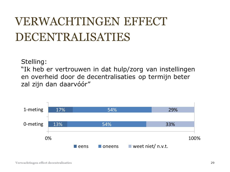VERWACHTINGEN EFFECT DECENTRALISATIES 29 Stelling: Ik heb er vertrouwen in dat hulp/zorg van instellingen en overheid door de decentralisaties op termijn beter zal zijn dan daarvóór Verwachtingen effect decentralisaties