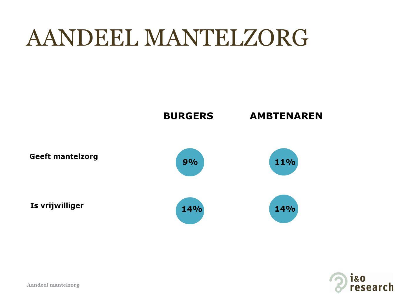 9% 11% 14% Geeft mantelzorg Is vrijwilliger BURGERSAMBTENAREN AANDEEL MANTELZORG Aandeel mantelzorg