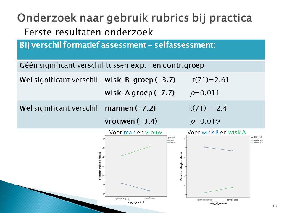 15 Onderzoek naar gebruik rubrics bij practica Eerste resultaten onderzoek Bij verschil formatief assessment – selfassessment: Géén significant verschil tussen exp.- en contr.groep Wel significant verschil wisk-B-groep (-3.7) t(71)=2.61 wisk-A groep (-7.7)p=0.011 Wel significant verschilmannen (-7.2)t(71)=-2.4 vrouwen (-3.4)p=0.019 Voor wisk B en wisk AVoor man en vrouw