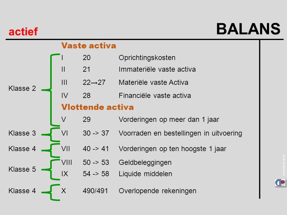 Hendrik Claessens actief BALANS Vaste activa Klasse 2 I20Oprichtingskosten II21Immateriële vaste activa III22→27Materiële vaste Activa IV28Financiële