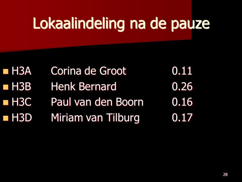 28 Lokaalindeling na de pauze H3ACorina de Groot 0.11 H3ACorina de Groot 0.11 H3BHenk Bernard0.26 H3BHenk Bernard0.26 H3CPaul van den Boorn 0.16 H3CPaul van den Boorn 0.16 H3DMiriam van Tilburg 0.17 H3DMiriam van Tilburg 0.17