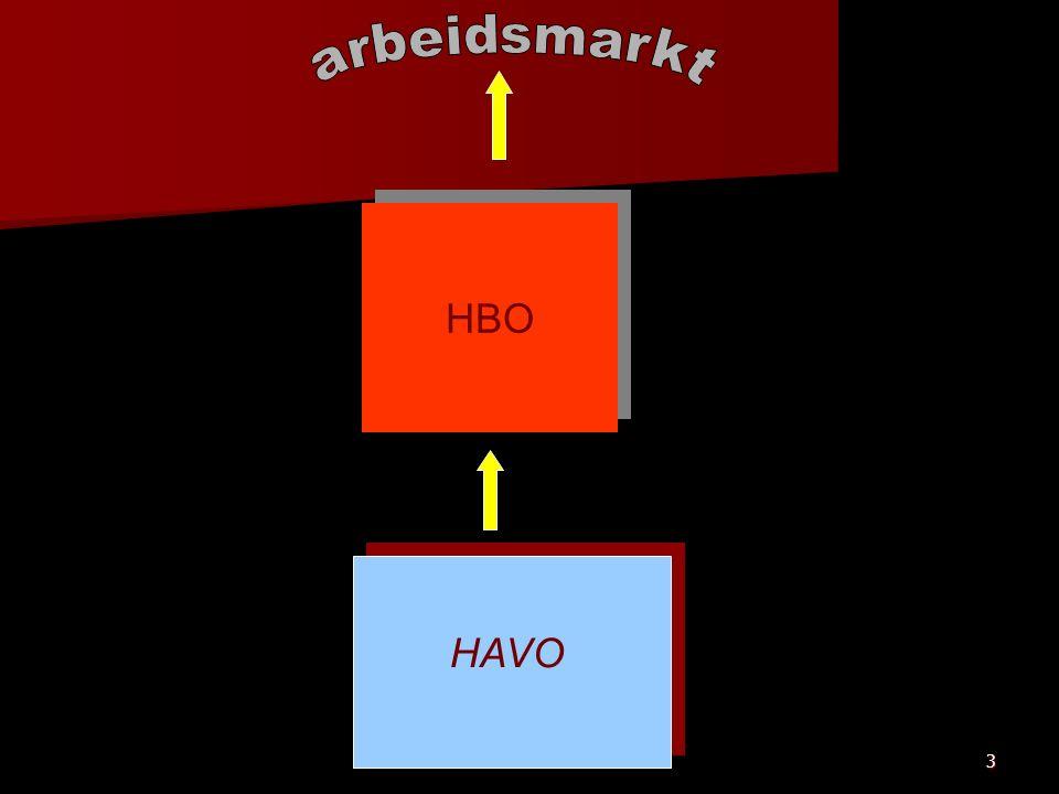 3 HBO HAVO