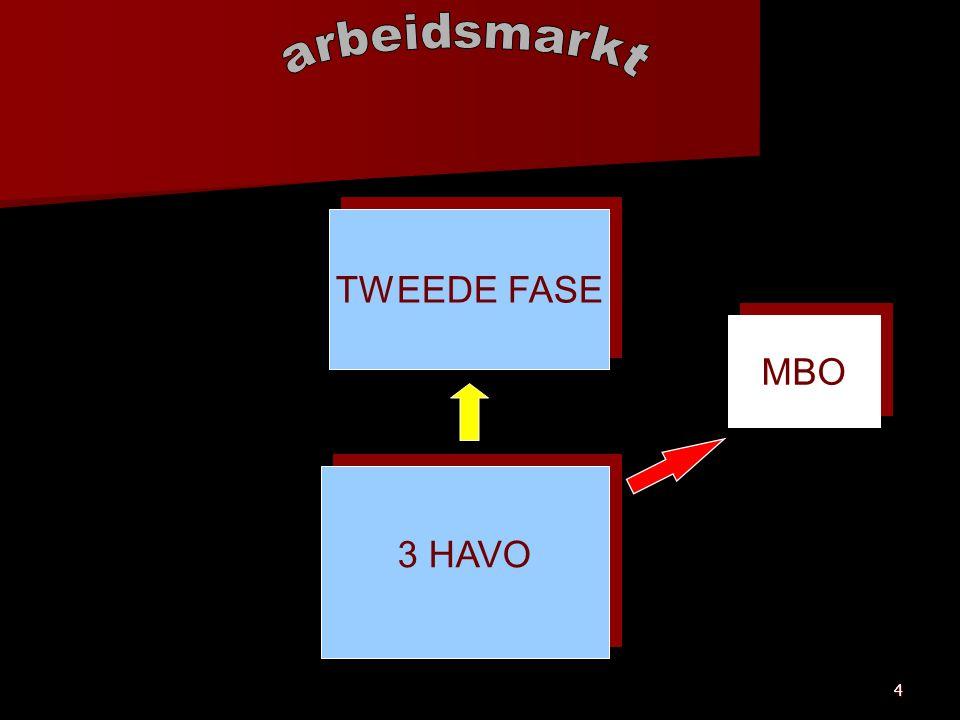 4 3 HAVO TWEEDE FASE MBO