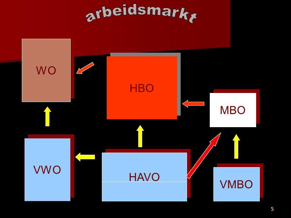5 HAVO WO HBO VMBO VWO MBO