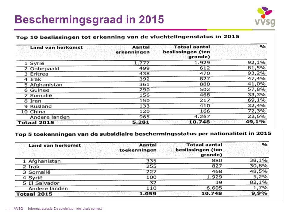 VVSG - Beschermingsgraad in 2015 11 -Informatiesessie: De asielcrisis in de lokale context
