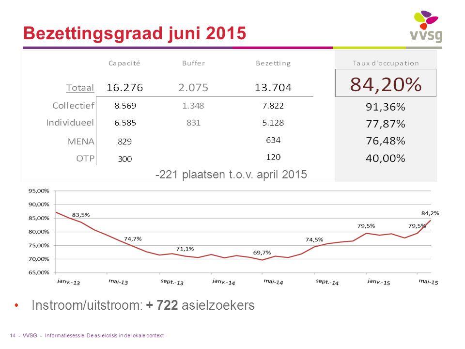 VVSG - Bezettingsgraad juni 2015 Instroom/uitstroom: + 722 asielzoekers 14 -Informatiesessie: De asielcrisis in de lokale context -221 plaatsen t.o.v.
