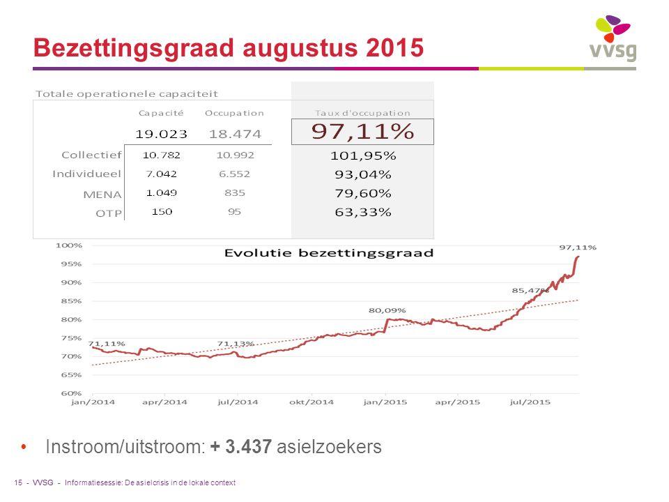 VVSG - Bezettingsgraad augustus 2015 Instroom/uitstroom: + 3.437 asielzoekers 15 -Informatiesessie: De asielcrisis in de lokale context