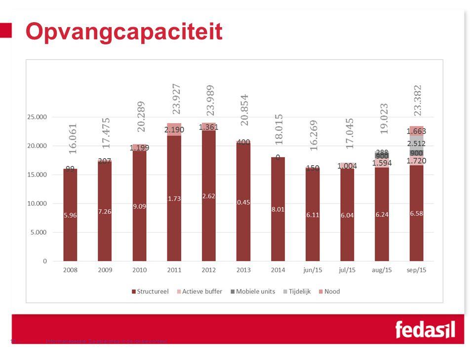 VVSG - Opvangcapaciteit Informatiesessie: De asielcrisis in de lokale context19 -