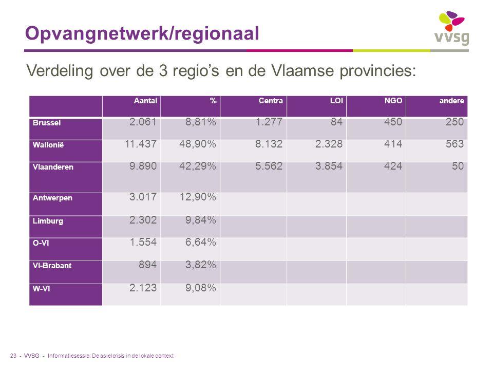 VVSG - Opvangnetwerk/regionaal 23 - Aantal%CentraLOINGOandere Brussel 2.0618,81%1.27784450250 Wallonië 11.43748,90%8.1322.328414563 Vlaanderen 9.89042,29%5.5623.85442450 Antwerpen 3.01712,90% Limburg 2.3029,84% O-Vl 1.5546,64% Vl-Brabant 8943,82% W-Vl 2.1239,08% Verdeling over de 3 regio's en de Vlaamse provincies: Informatiesessie: De asielcrisis in de lokale context