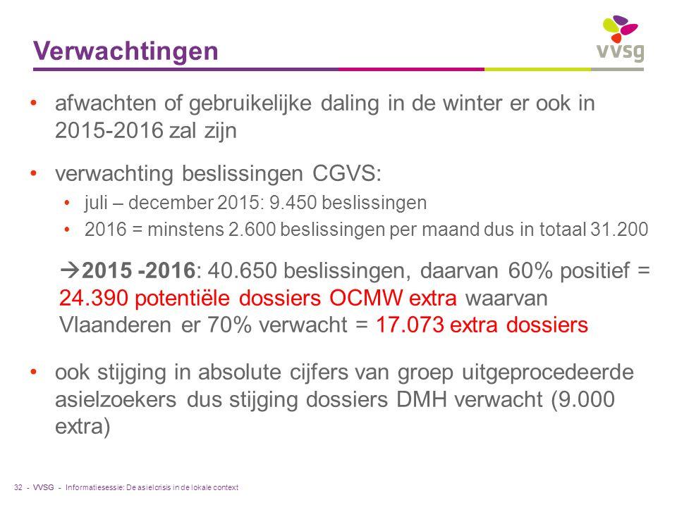 VVSG - Verwachtingen 32 - afwachten of gebruikelijke daling in de winter er ook in 2015-2016 zal zijn verwachting beslissingen CGVS: juli – december 2015: 9.450 beslissingen 2016 = minstens 2.600 beslissingen per maand dus in totaal 31.200  2015 -2016: 40.650 beslissingen, daarvan 60% positief = 24.390 potentiële dossiers OCMW extra waarvan Vlaanderen er 70% verwacht = 17.073 extra dossiers ook stijging in absolute cijfers van groep uitgeprocedeerde asielzoekers dus stijging dossiers DMH verwacht (9.000 extra) Informatiesessie: De asielcrisis in de lokale context