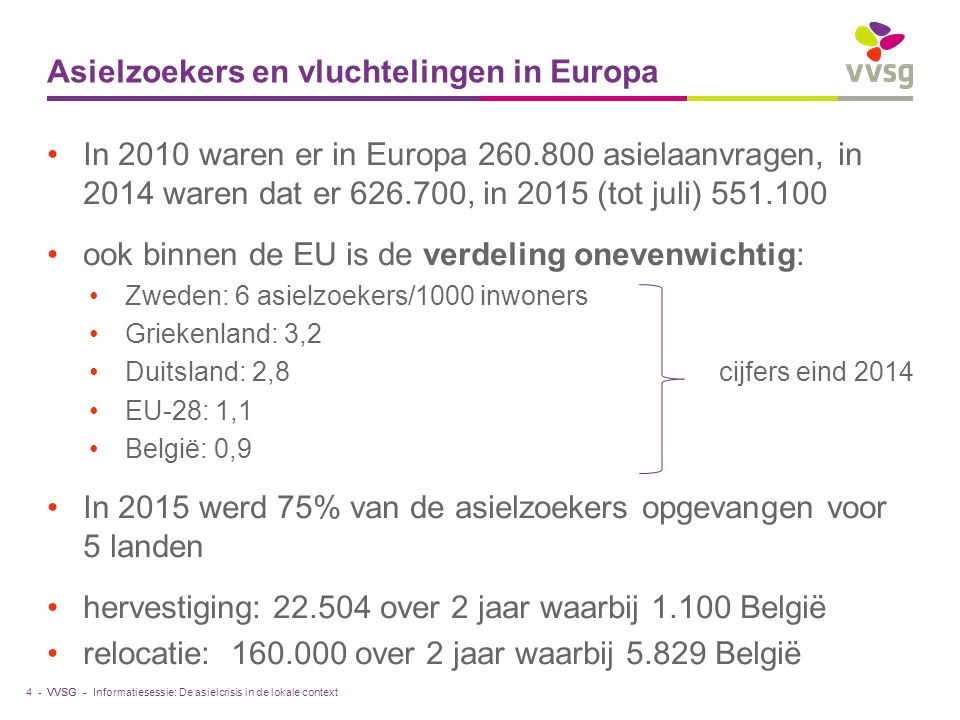 VVSG - Asielzoekers en vluchtelingen in Europa In 2010 waren er in Europa 260.800 asielaanvragen, in 2014 waren dat er 626.700, in 2015 (tot juli) 551.100 ook binnen de EU is de verdeling onevenwichtig: Zweden: 6 asielzoekers/1000 inwoners Griekenland: 3,2 Duitsland: 2,8cijfers eind 2014 EU-28: 1,1 België: 0,9 In 2015 werd 75% van de asielzoekers opgevangen voor 5 landen hervestiging: 22.504 over 2 jaar waarbij 1.100 België relocatie: 160.000 over 2 jaar waarbij 5.829 België 4 -Informatiesessie: De asielcrisis in de lokale context