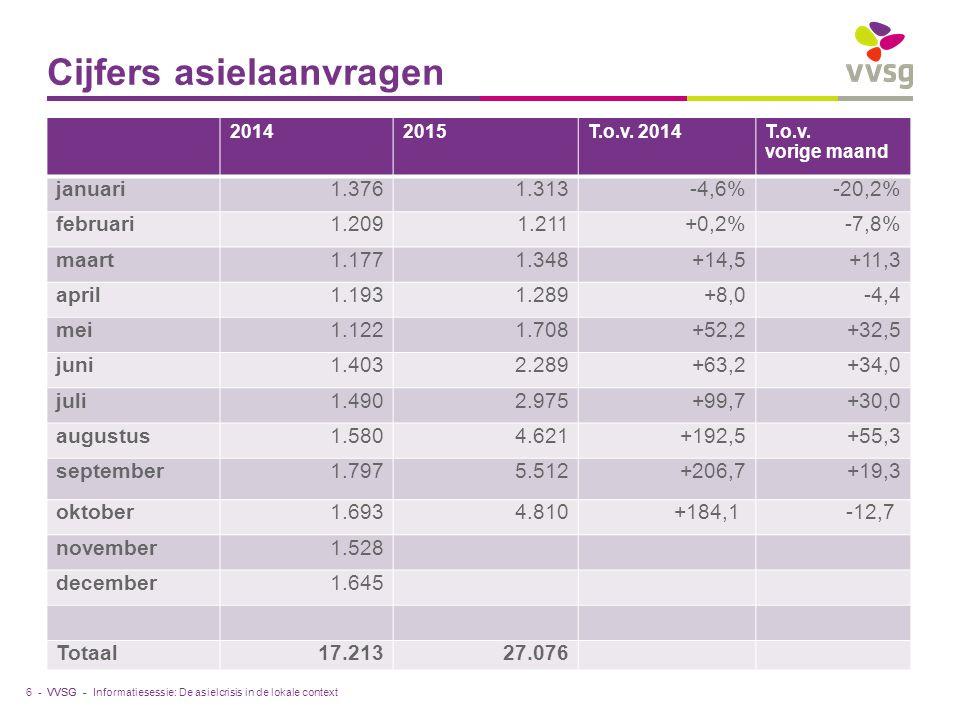 VVSG - Cijfers asielaanvragen 6 - 20142015T.o.v. 2014T.o.v.