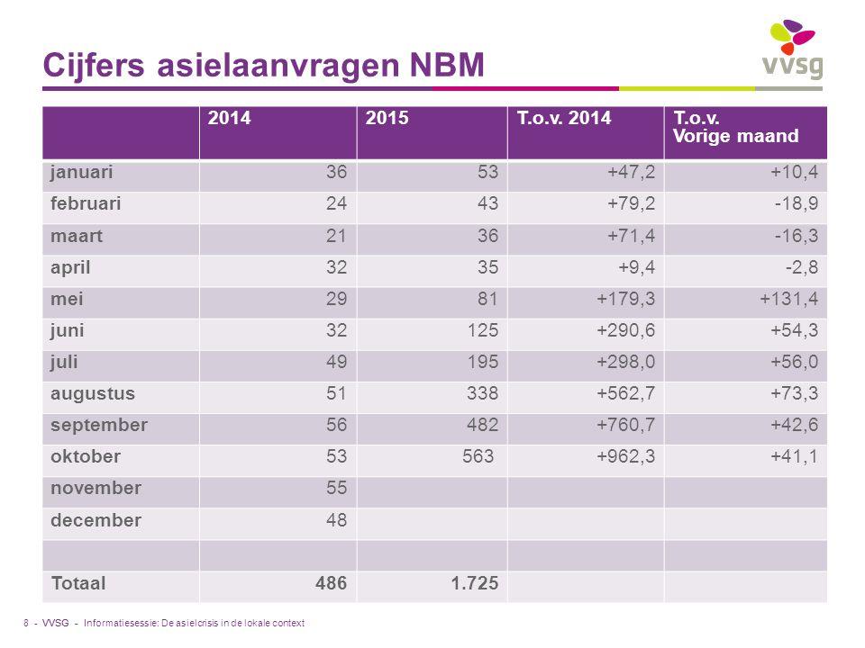 VVSG - Cijfers asielaanvragen NBM 8 - 20142015T.o.v.