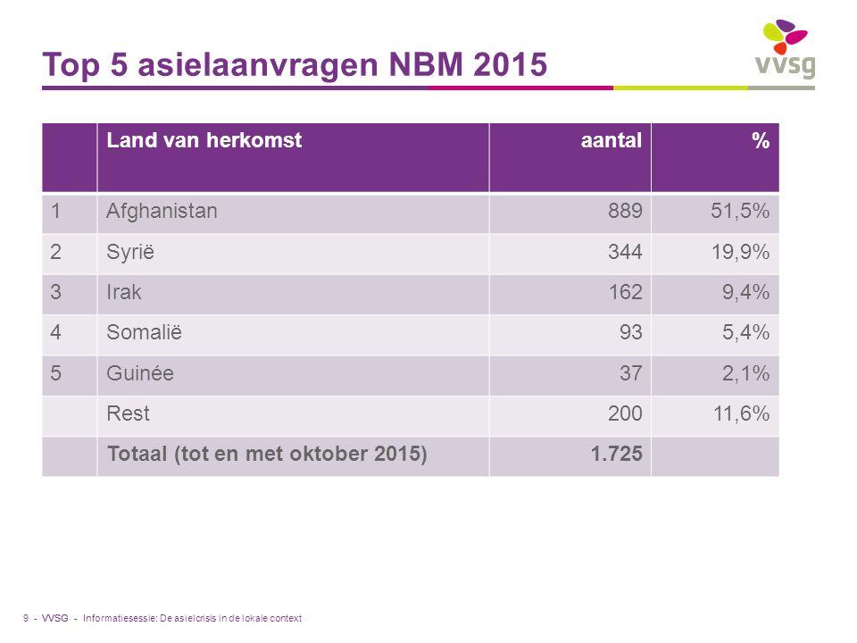 VVSG - Top 5 asielaanvragen NBM 2015 Land van herkomstaantal% 1Afghanistan88951,5% 2Syrië34419,9% 3Irak1629,4% 4Somalië935,4% 5Guinée372,1% Rest20011,6% Totaal (tot en met oktober 2015)1.725 9 -Informatiesessie: De asielcrisis in de lokale context