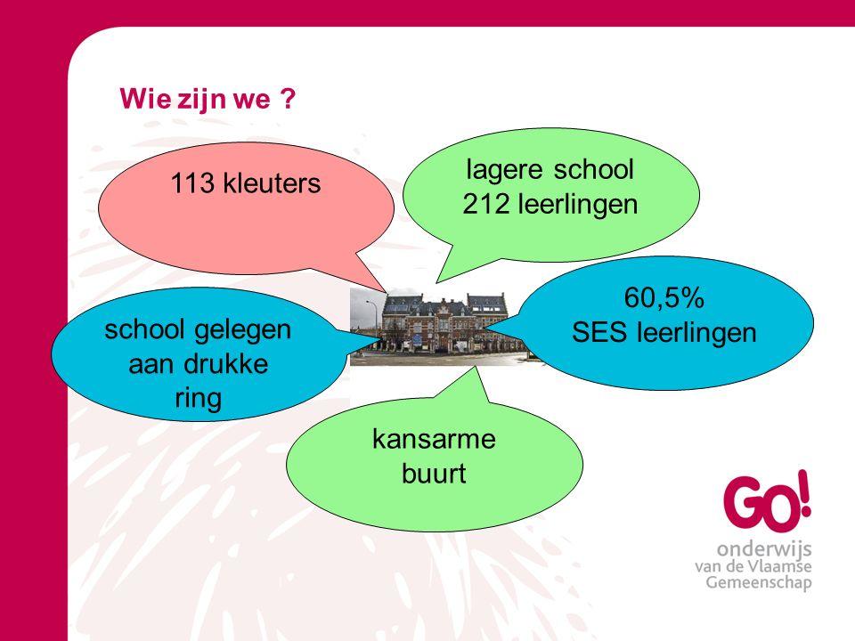 113 kleuters lagere school 212 leerlingen school gelegen aan drukke ring 60,5% SES leerlingen kansarme buurt Wie zijn we ?