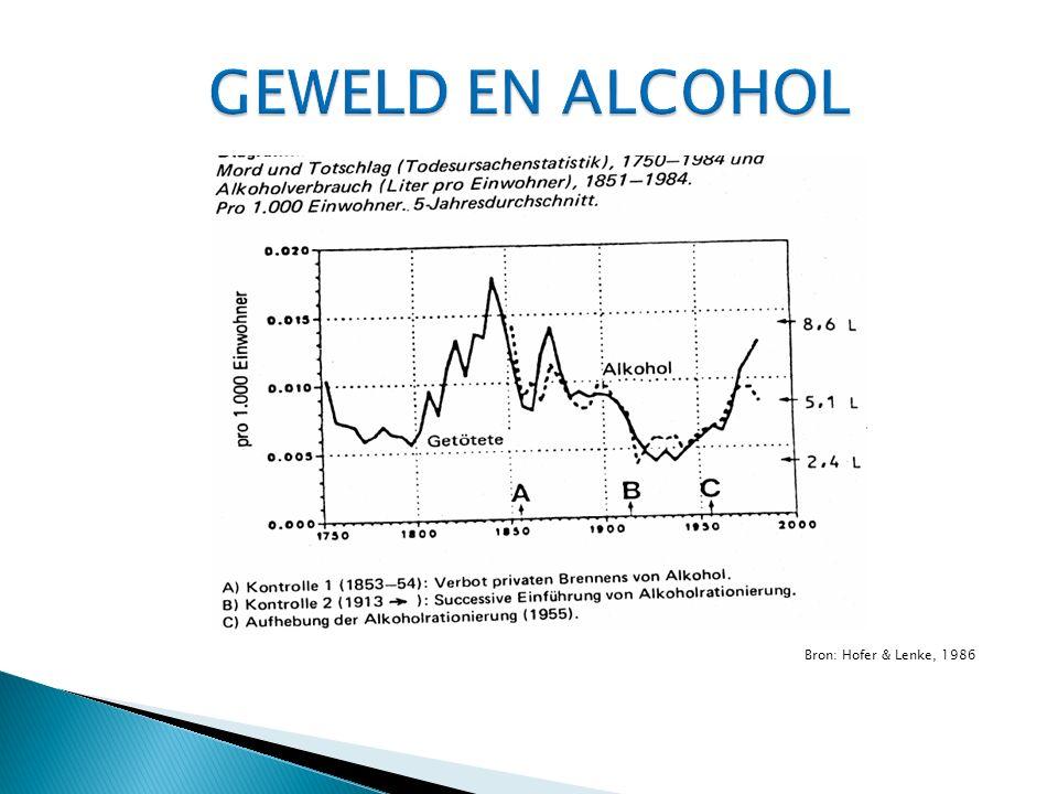 Bron: Hofer & Lenke, 1986