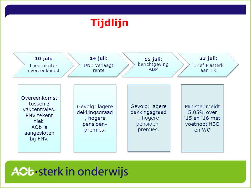 Tijdlijn 10 juli: Loonruimte- overeenkomst 14 juli: DNB verlaagt rente 15 juli: berichtgeving ABP 23 juli: Brief Plasterk aan TK Overeenkomst tussen 3 vakcentrales.