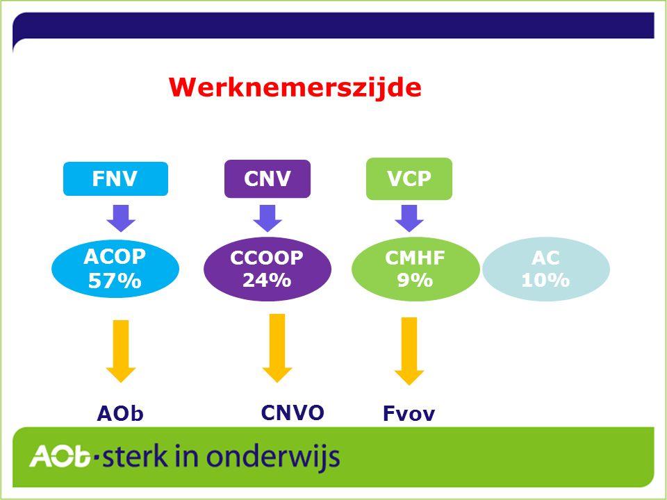 Werknemerszijde FNV CNV VCP ACOP 57% CCOOP 24% CMHF 9% AC 10% AOb CNVO Fvov
