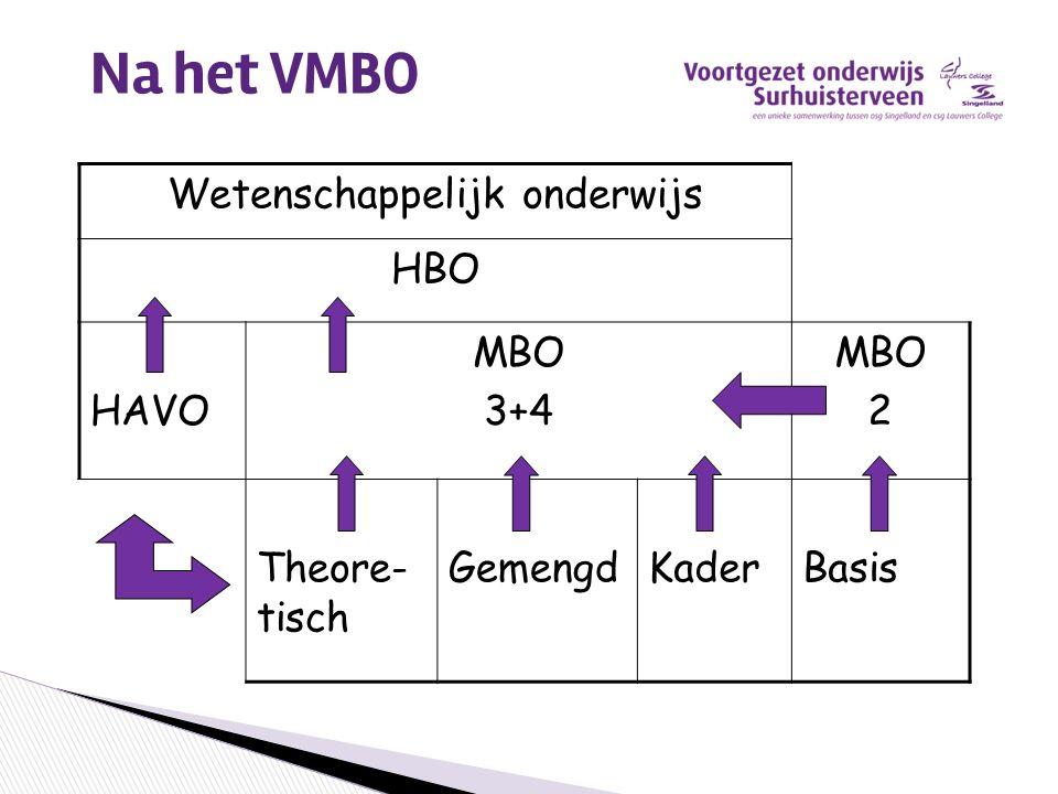 Na het VMBO Wetenschappelijk onderwijs HBO HAVO MBO 3+4 MBO 2 Theore- tisch GemengdKaderBasis