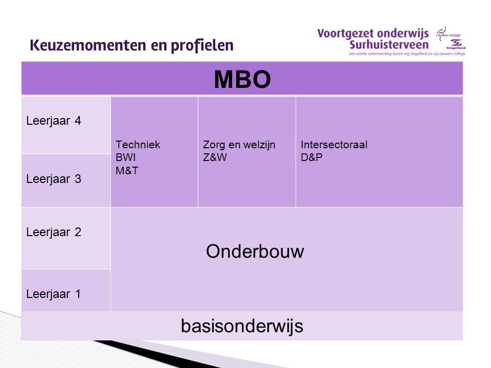 MBO Leerjaar 4 Techniek BWI M&T Zorg en welzijn Z&W Intersectoraal D&P Leerjaar 3 Leerjaar 2 Onderbouw Leerjaar 1 basisonderwijs Keuzemomenten en prof