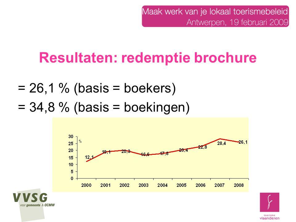 Resultaten: redemptie brochure = 26,1 % (basis = boekers) = 34,8 % (basis = boekingen)