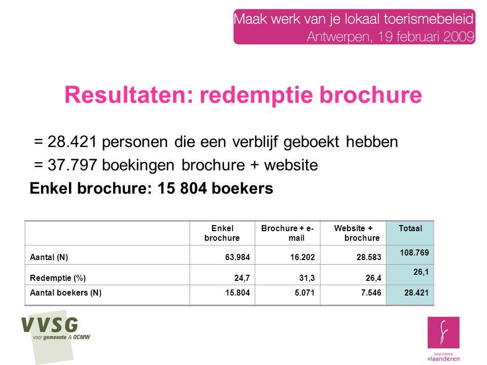 Resultaten: redemptie brochure = 28.421 personen die een verblijf geboekt hebben = 37.797 boekingen brochure + website Enkel brochure: 15 804 boekers Enkel brochure Brochure + e- mail Website + brochure Totaal Aantal (N)63.98416.20228.583 108.769 Redemptie (%)24,731,326,4 26,1 Aantal boekers (N)15.8045.0717.54628.421