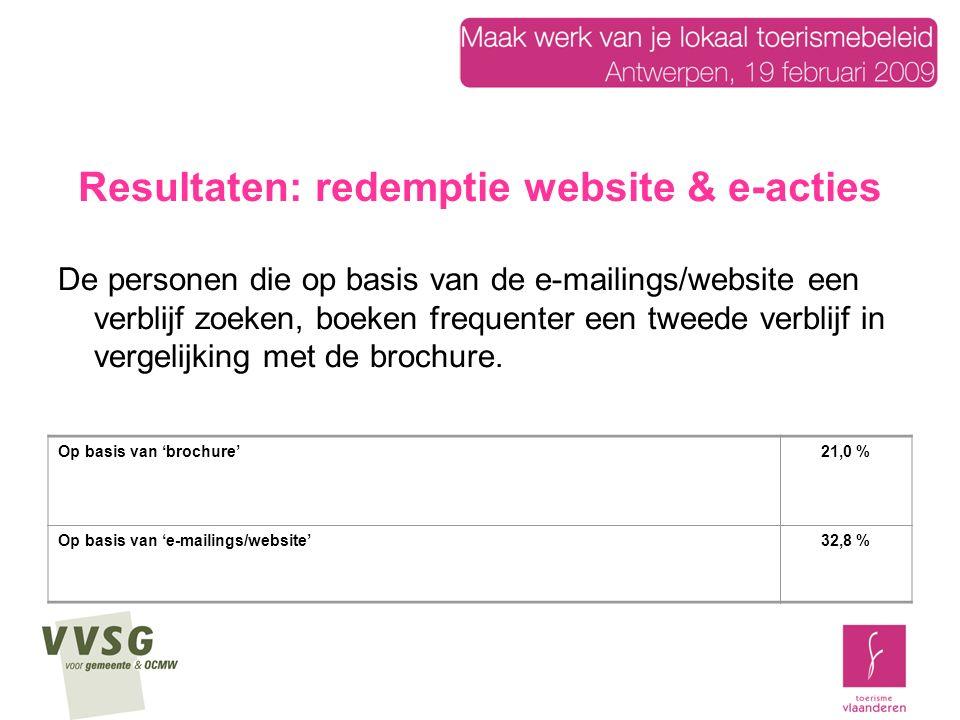 Resultaten: redemptie website & e-acties De personen die op basis van de e-mailings/website een verblijf zoeken, boeken frequenter een tweede verblijf in vergelijking met de brochure.