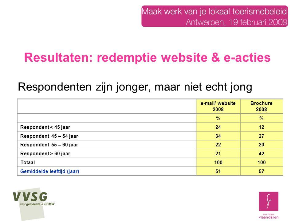 Resultaten: redemptie website & e-acties Respondenten zijn jonger, maar niet echt jong e-mail/ website 2008 Brochure 2008 % Respondent < 45 jaar2412 Respondent 45 – 54 jaar3427 Respondent 55 – 60 jaar2220 Respondent > 60 jaar2142 Totaal100 Gemiddelde leeftijd (jaar)5157