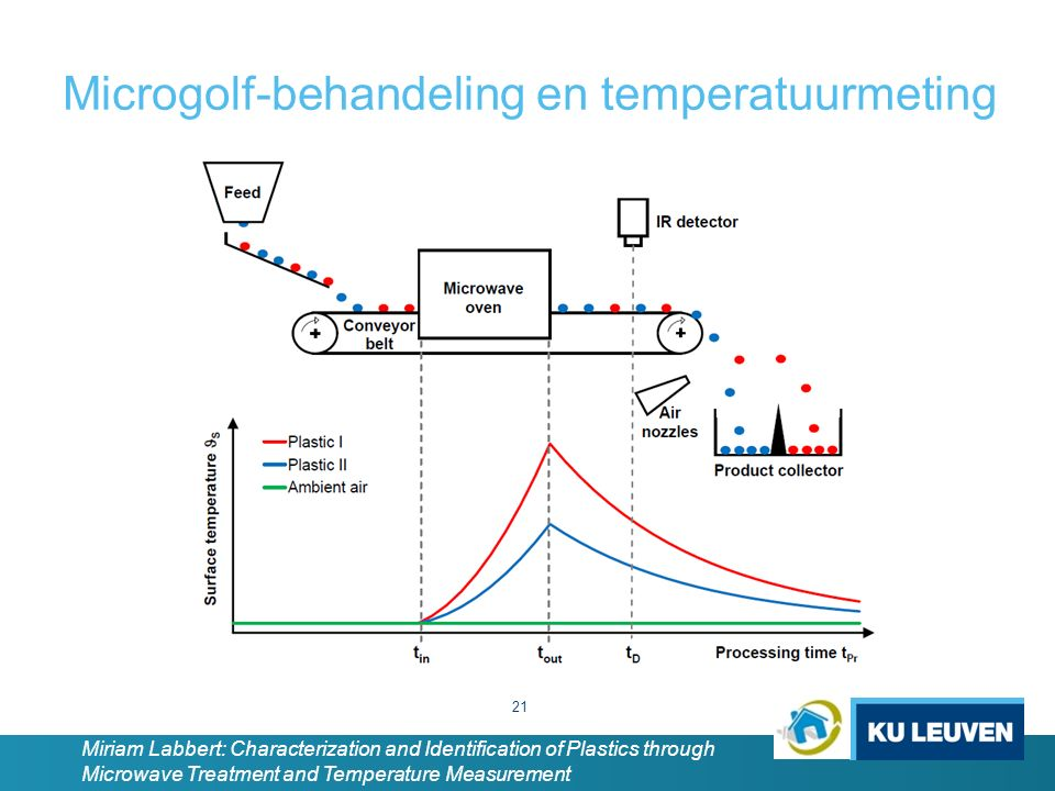 Microgolf-behandeling en temperatuurmeting 21 Miriam Labbert: Characterization and Identification of Plastics through Microwave Treatment and Temperat