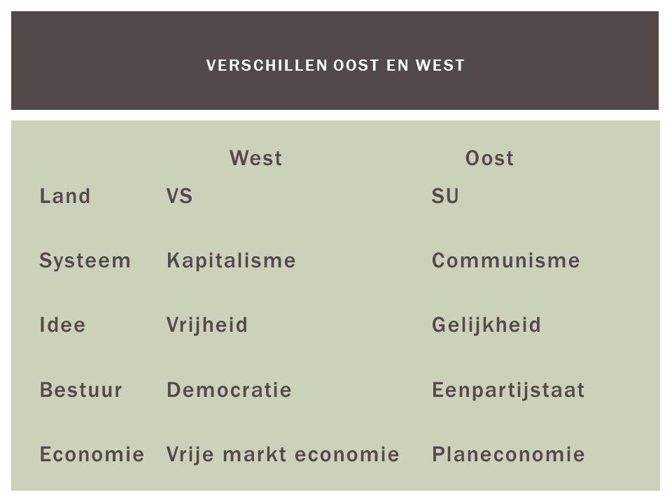 West Land Systeem Idee Bestuur Economie Oost VSSU KapitalismeCommunisme VrijheidGelijkheid DemocratieEenpartijstaat Vrije markt economiePlaneconomie V