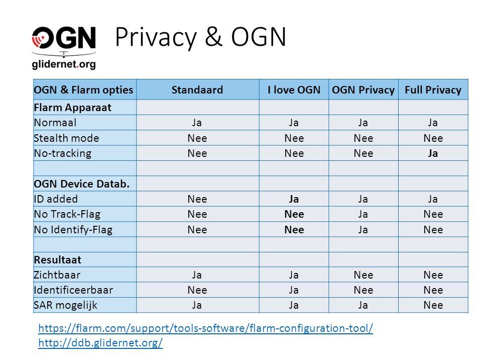Privacy & OGN OGN & Flarm optiesStandaardI love OGNOGN PrivacyFull Privacy Flarm Apparaat NormaalJa Stealth modeNee No-trackingNee Ja OGN Device Datab.