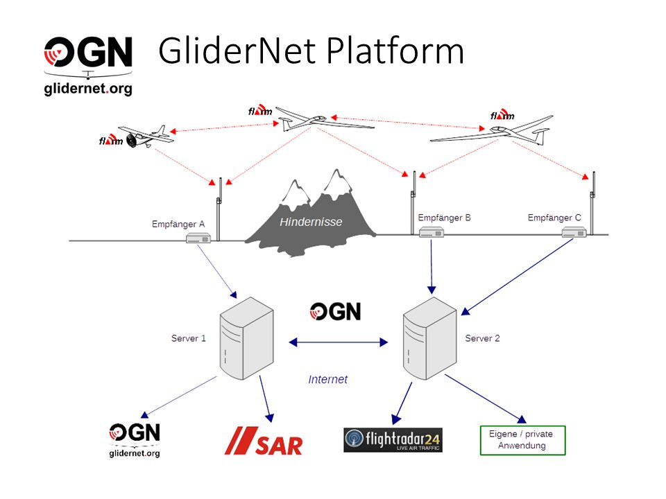 GliderNet Platform