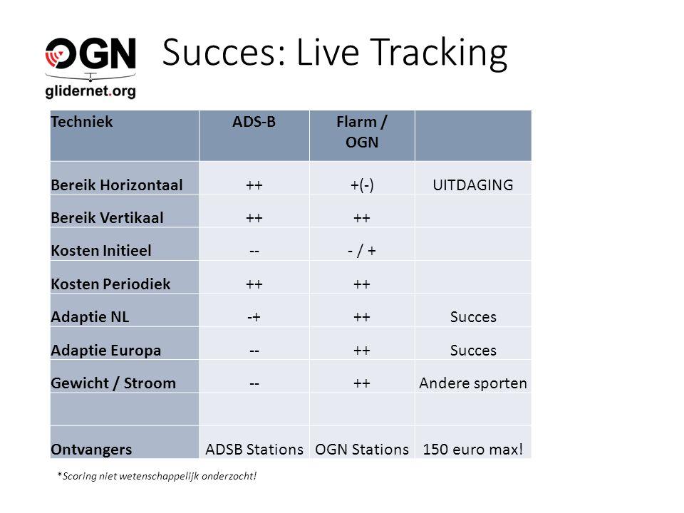 Succes: Live Tracking TechniekADS-BFlarm / OGN Bereik Horizontaal+++(-)UITDAGING Bereik Vertikaal++ Kosten Initieel--- / + Kosten Periodiek++ Adaptie NL-+++Succes Adaptie Europa--++Succes Gewicht / Stroom--++Andere sporten OntvangersADSB StationsOGN Stations150 euro max.
