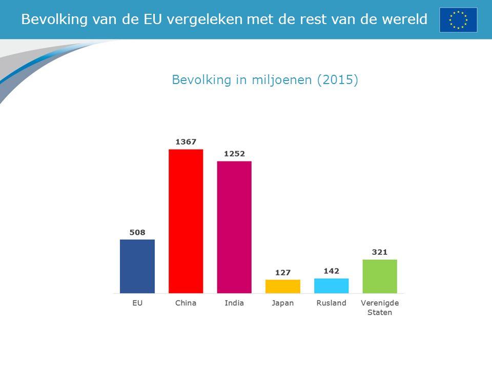 Bevolking van de EU vergeleken met de rest van de wereld Bevolking in miljoenen (2015)