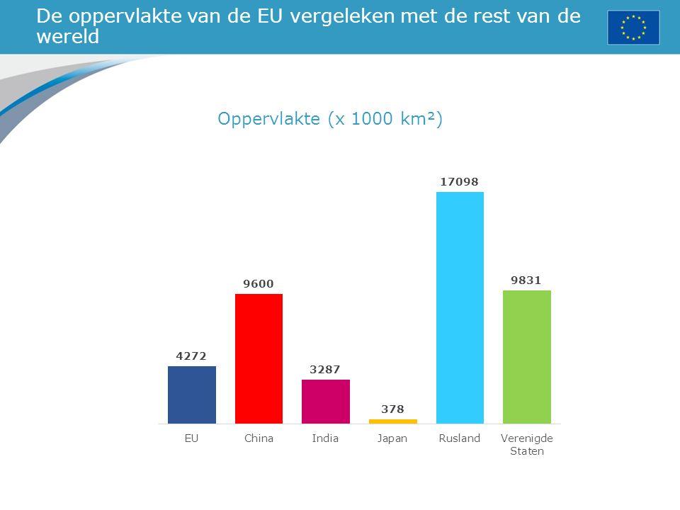 De oppervlakte van de EU vergeleken met de rest van de wereld Oppervlakte (x 1000 km²)