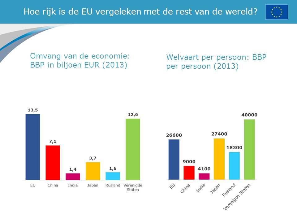 Hoe rijk is de EU vergeleken met de rest van de wereld? Omvang van de economie: BBP in biljoen EUR (2013) Welvaart per persoon: BBP per persoon (2013)