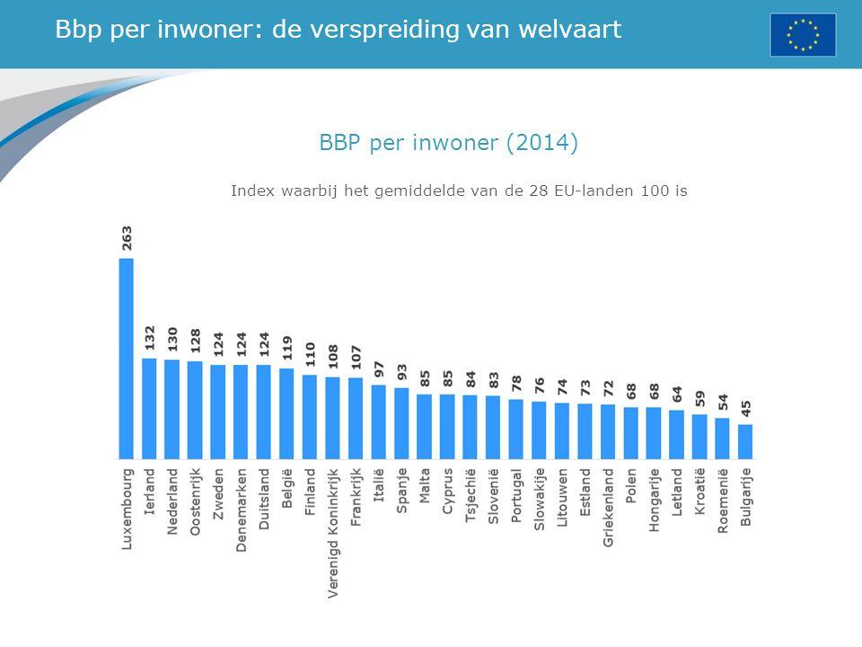 Bbp per inwoner: de verspreiding van welvaart Index waarbij het gemiddelde van de 28 EU-landen 100 is BBP per inwoner (2014)