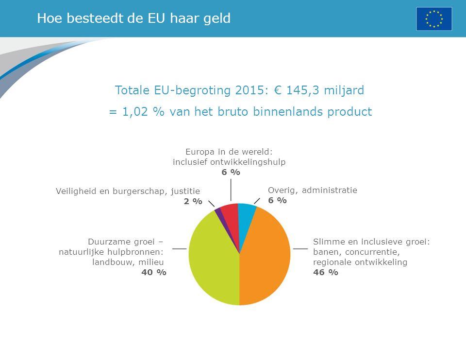 Hoe besteedt de EU haar geld Totale EU-begroting 2015: € 145,3 miljard = 1,02 % van het bruto binnenlands product Europa in de wereld: inclusief ontwikkelingshulp 6 % Overig, administratie 6 % Slimme en inclusieve groei: banen, concurrentie, regionale ontwikkeling 46 % Veiligheid en burgerschap, justitie 2 % Duurzame groei – natuurlijke hulpbronnen: landbouw, milieu 40 %