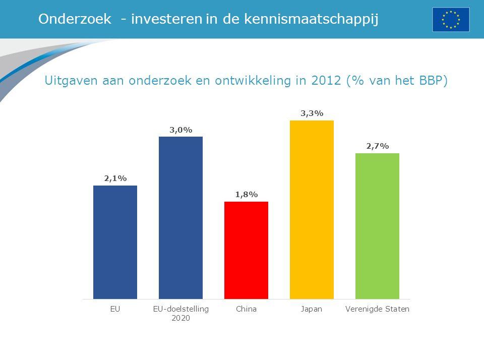Onderzoek - investeren in de kennismaatschappij Uitgaven aan onderzoek en ontwikkeling in 2012 (% van het BBP)