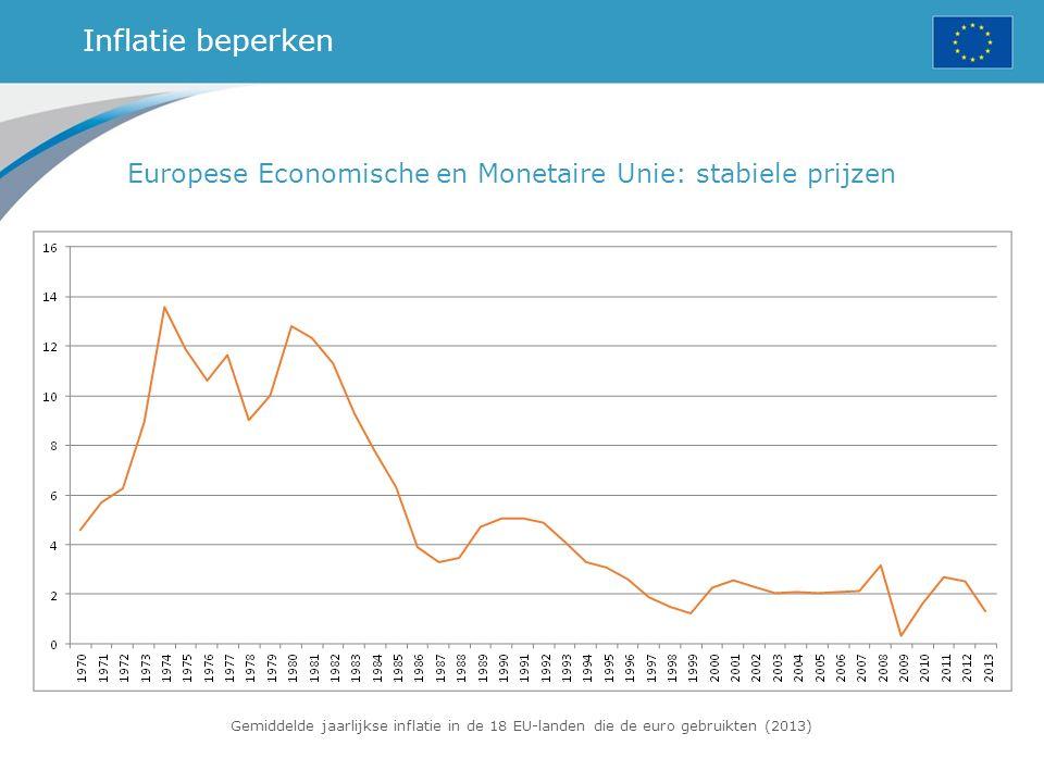 Inflatie beperken Europese Economische en Monetaire Unie: stabiele prijzen Gemiddelde jaarlijkse inflatie in de 18 EU-landen die de euro gebruikten (2013)