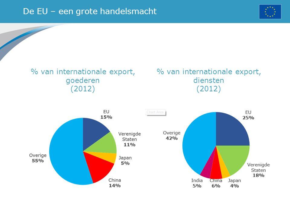 De EU – een grote handelsmacht % van internationale export, goederen (2012) % van internationale export, diensten (2012)