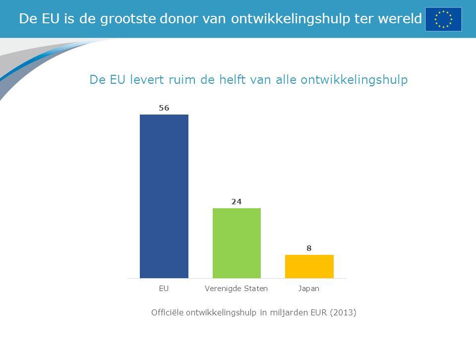 De EU is de grootste donor van ontwikkelingshulp ter wereld De EU levert ruim de helft van alle ontwikkelingshulp Officiële ontwikkelingshulp in miljarden EUR (2013)