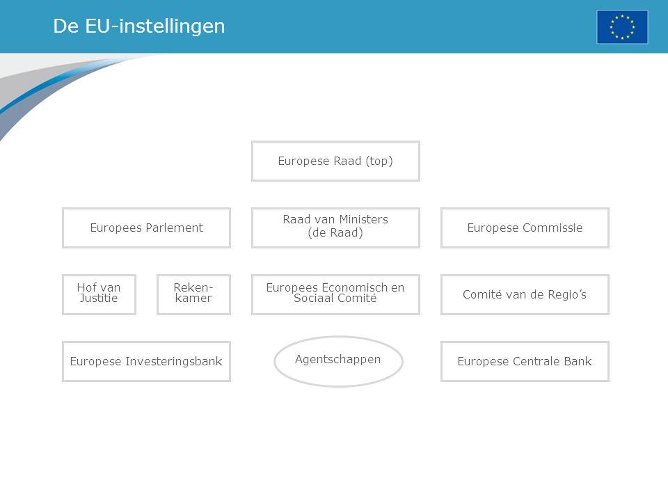 De EU-instellingen Europees Parlement Hof van Justitie Reken- kamer Europees Economisch en Sociaal Comité Comité van de Regio's Raad van Ministers (de