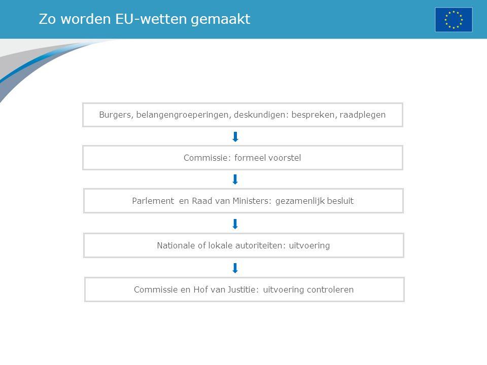 Zo worden EU-wetten gemaakt Burgers, belangengroeperingen, deskundigen: bespreken, raadplegen Commissie: formeel voorstel Parlement en Raad van Minist