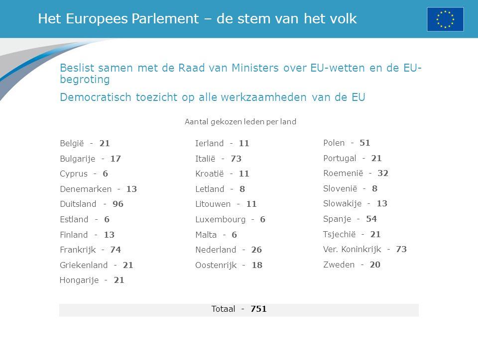 Het Europees Parlement – de stem van het volk Aantal gekozen leden per land Beslist samen met de Raad van Ministers over EU-wetten en de EU- begroting
