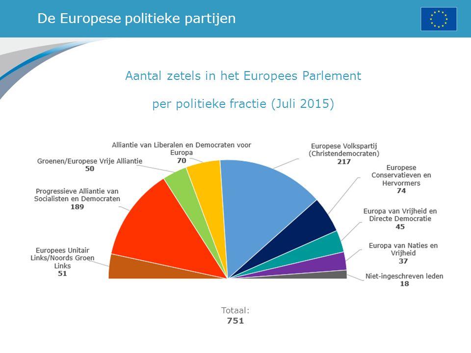 De Europese politieke partijen Aantal zetels in het Europees Parlement per politieke fractie (Juli 2015) Totaal: 751