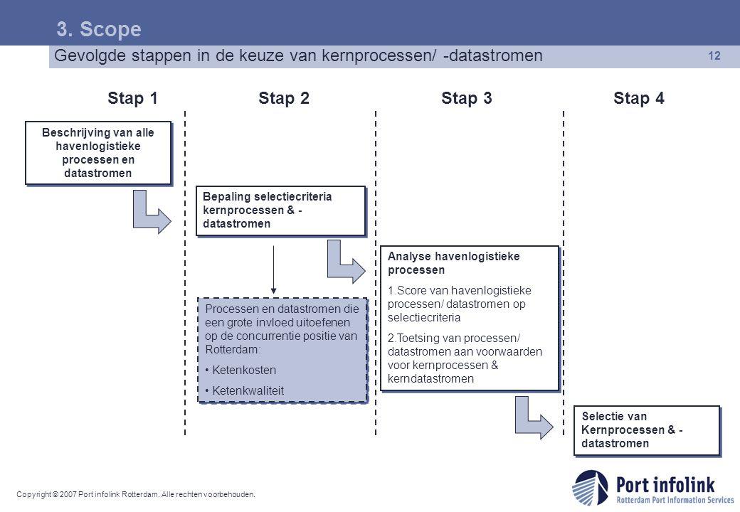Copyright © 2007 Port infolink Rotterdam. Alle rechten voorbehouden. 12 Beschrijving van alle havenlogistieke processen en datastromen Stap 1Stap 2Sta