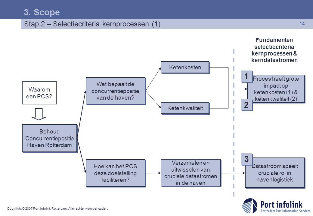 Copyright © 2007 Port infolink Rotterdam. Alle rechten voorbehouden. 14 Stap 2 – Selectiecriteria kernprocessen (1) 3. Scope Waarom een PCS? Behoud Co
