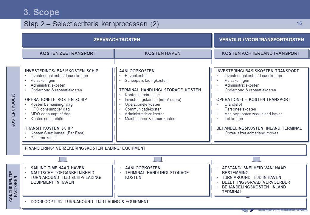 Copyright © 2007 Port infolink Rotterdam. Alle rechten voorbehouden. 15 Stap 2 – Selectiecriteria kernprocessen (2) 3. Scope INVESTERINGS/ BASISKOSTEN